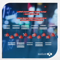 Bahrain Bourse Adopts Global Industrial Classification Standard (GICS) for Listed Companies